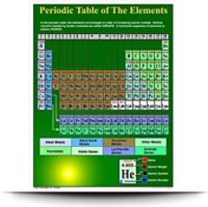 Carson Dellosa Mark Twain Periodic Table